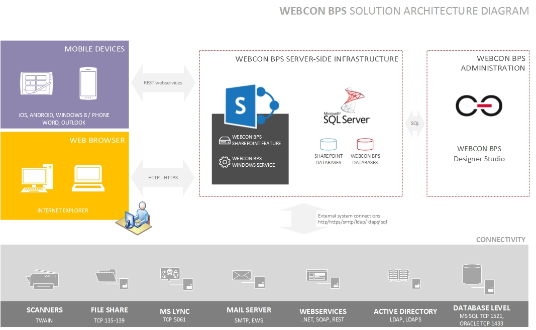 Architektura Webcon Bps  U2013 Diagram  U2013 Blog Techniczny Webcon Bps