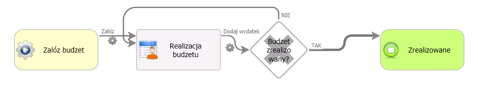 branch-obieg-budzetu
