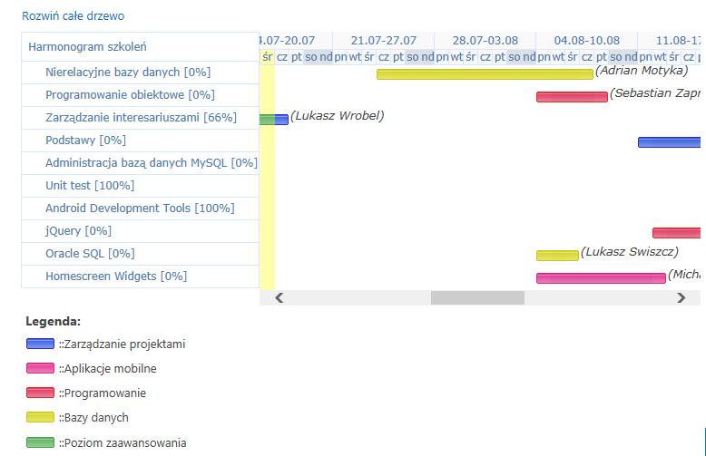Wykres gantta w webcon bps blog techniczny webcon wykres gantta mona take zdefiniowa dla poszczeglnych dokumentw w wybranym obiegu przykadowo dla obiegu szkole mona na dokumencie wywietli ccuart Choice Image