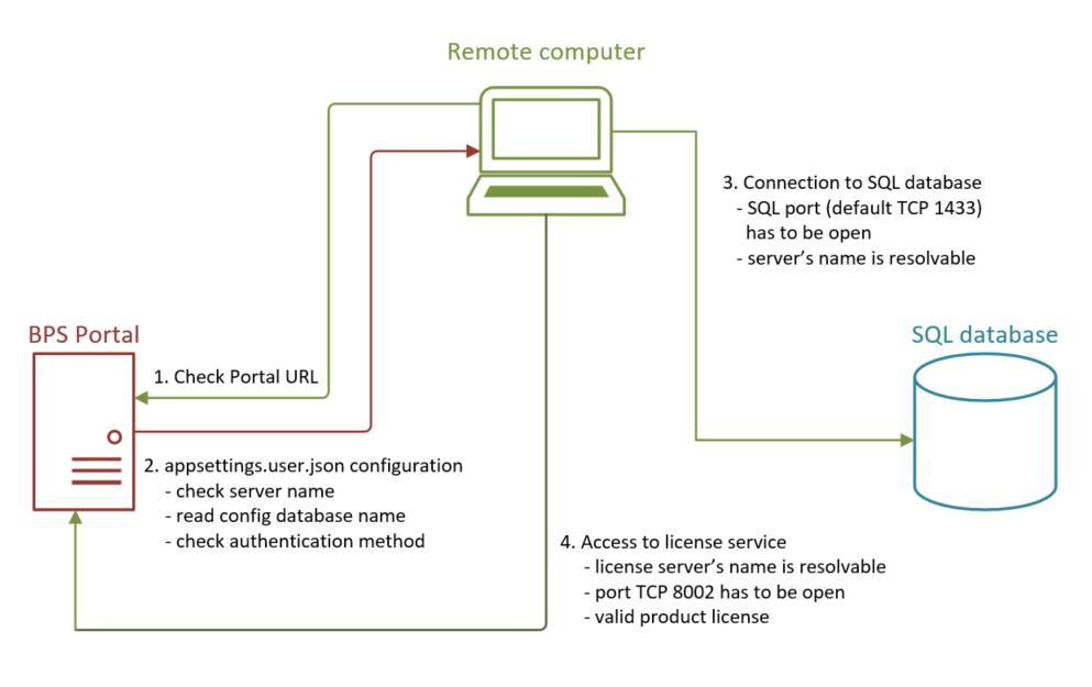 Rys. 3. Schemat połączenia WEBCON BPS Studia z Portalem oraz bazą danych